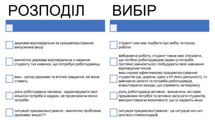 Порівняння Моделі директивного розподілу
